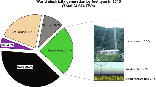 Hydroelectric Energy - an overview   ScienceDirect Topics