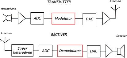 Radio Frequency Spectrum - an overview | ScienceDirect Topics