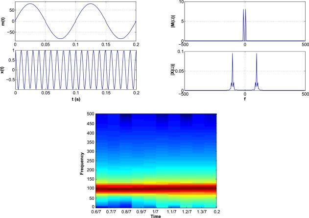 Amplitude Modulation - an overview | ScienceDirect Topics