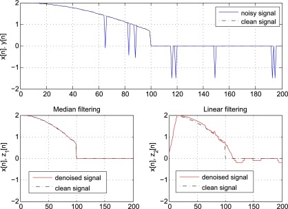 Linear Filtering - an overview | ScienceDirect Topics