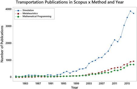 Quantitative Method - an overview | ScienceDirect Topics