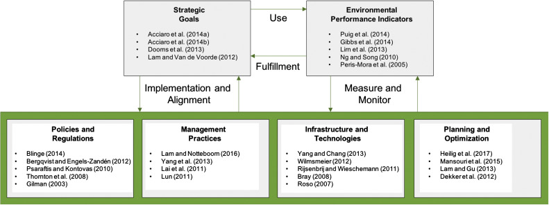 Environmental Sustainability In Ports Sciencedirect
