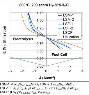 Fuel Cells - ScienceDirect