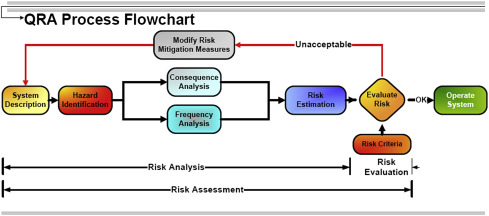 Risk Reducing Measure An Overview Sciencedirect Topics