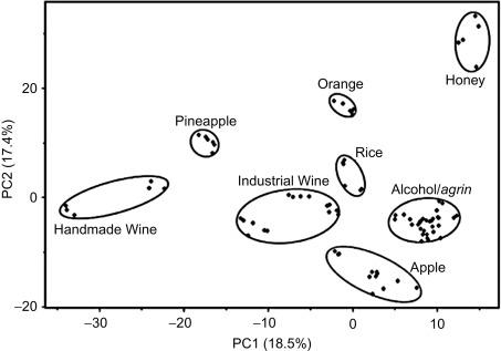 Cider Vinegar - an overview | ScienceDirect Topics