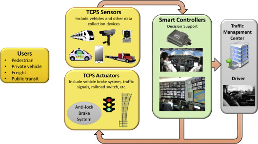 Transportation Cyber-Physical System and its importance for