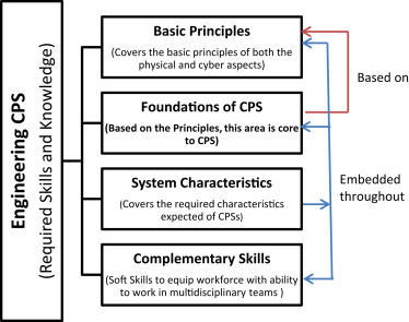 Transportation Cyber-Physical System as a Specialised Education