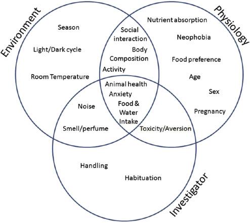 Nutrition Sciencedirect