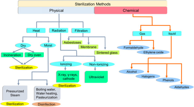 Sterilization Of Pharmaceuticals Technology Equipment And