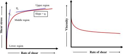 Rheology and Its Implications on Performance of Liquid