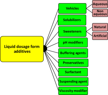 Formulation Additives Used in Pharmaceutical Products: Emphasis on