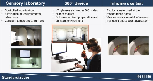 Inducing context with immersive technologies in sensory