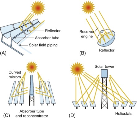 Concentrated Solar Power - an overview | ScienceDirect Topics