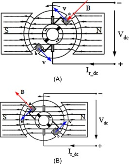 Stator Pole An Overview Sciencedirect Topics