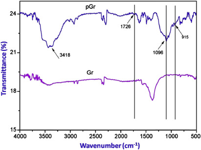 Fourier Transform Infrared Spectroscopy - an overview