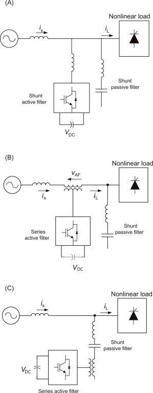 Control Strategies Of Shunt Active Power Filter Sciencedirect