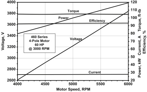 Load Torque - an overview | ScienceDirect Topics