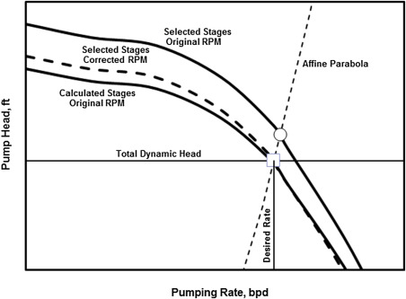 Pump Size - an overview | ScienceDirect Topics