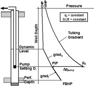 Pressure Distribution - an overview | ScienceDirect Topics