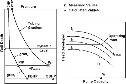 Pressure Traverse - an overview | ScienceDirect Topics