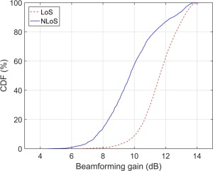 Beam Forming - an overview | ScienceDirect Topics