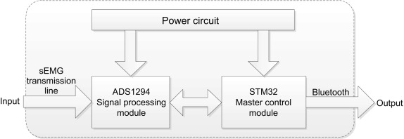 Processing Module - an overview | ScienceDirect Topics