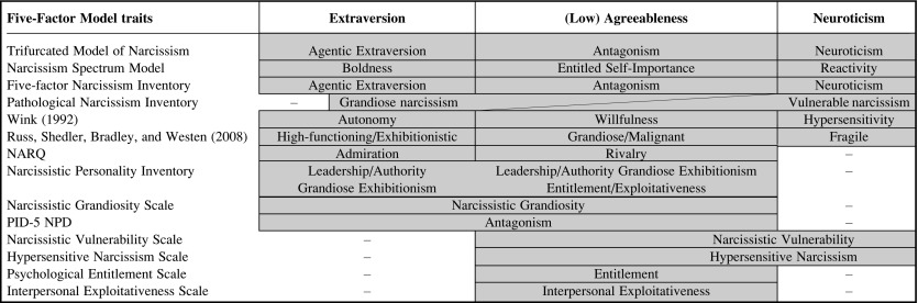 A Trifurcated Model of Narcissism: On the pivotal role of