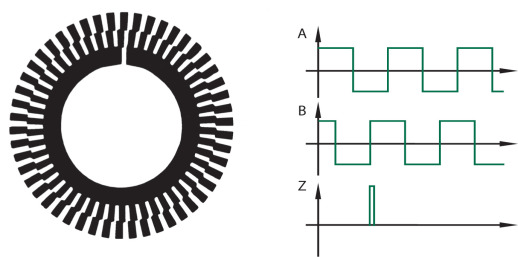 Code disc of incremental encoder together with the resulting waveforms