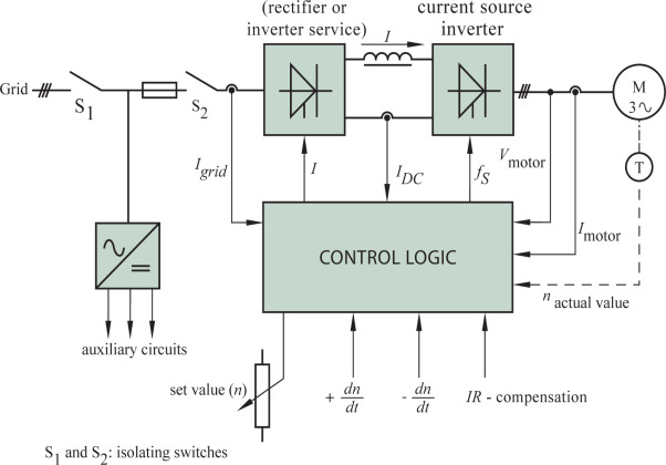10 2 principle configuration of motor control using a current source  inverter