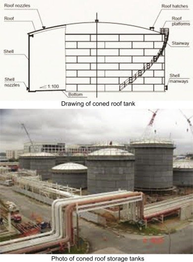 Fixed Roof Tanks - an overview | ScienceDirect Topics