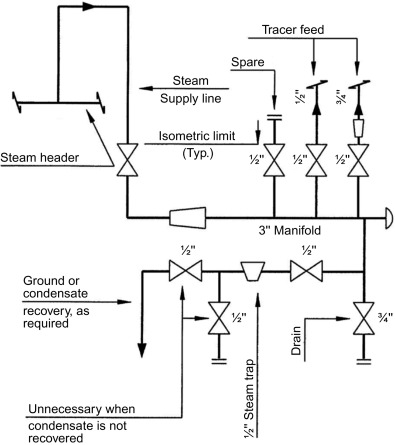Steam Tracing - an overview | ScienceDirect Topics