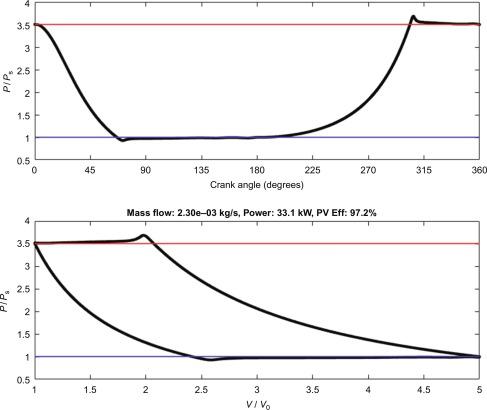 Piston Velocity - an overview | ScienceDirect Topics