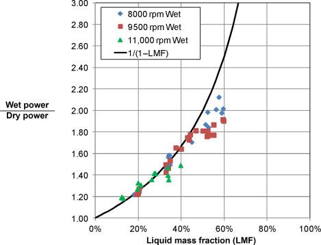 Wet Gas Compression - ScienceDirect