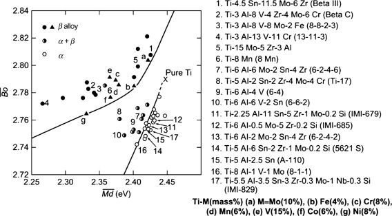 Titanium Alloys - an overview | ScienceDirect Topics