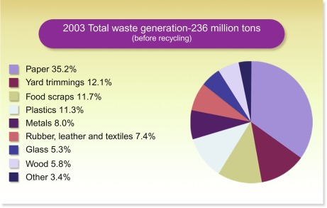 Landfill Design An Overview Sciencedirect Topics