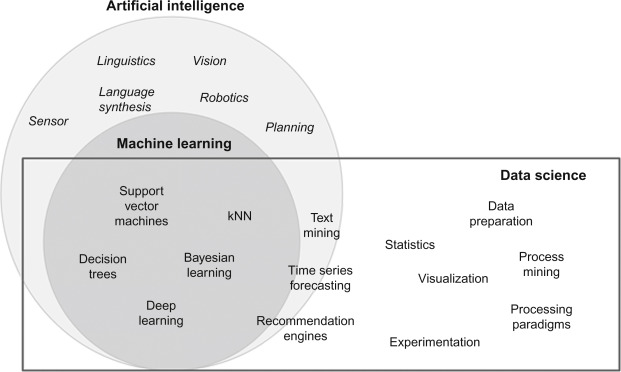 Artificial Intelligence - an overview | ScienceDirect Topics