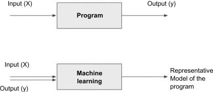 Artificial Intelligence - an overview   ScienceDirect Topics