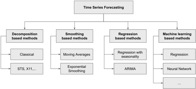 Forecasting Method - an overview | ScienceDirect Topics
