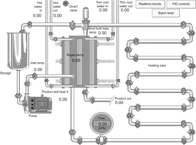 Design of Food Process Controls Systems - ScienceDirect