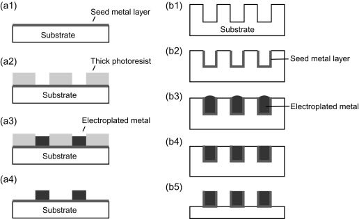 Electroplating - an overview | ScienceDirect Topics