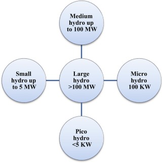 Hydro-Energy - an overview | ScienceDirect Topics