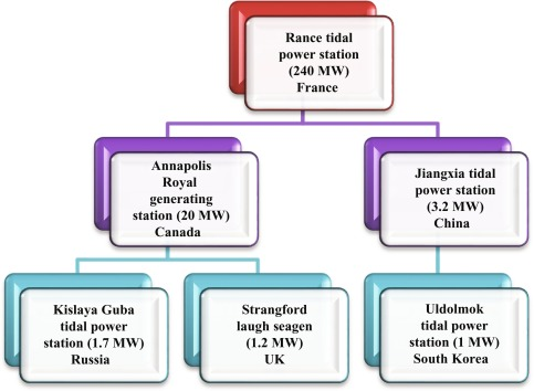 Tidal power - an overview | ScienceDirect Topics