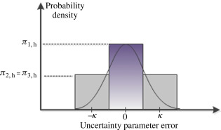 Optimal Power Flow - an overview | ScienceDirect Topics