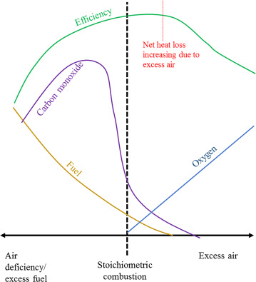Fuel-Air Ratio - an overview | ScienceDirect Topics