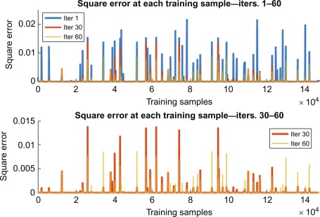 Error Convergence - an overview | ScienceDirect Topics