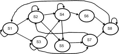 Hidden Markov Models - an overview | ScienceDirect Topics
