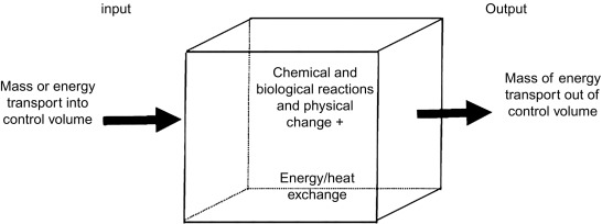 Net Energy - an overview | ScienceDirect Topics