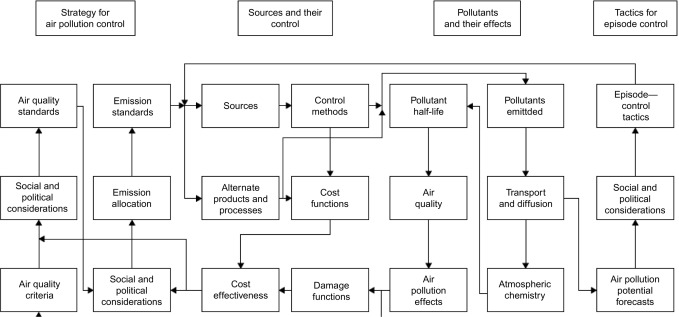 Pollution Control - an overview   ScienceDirect Topics