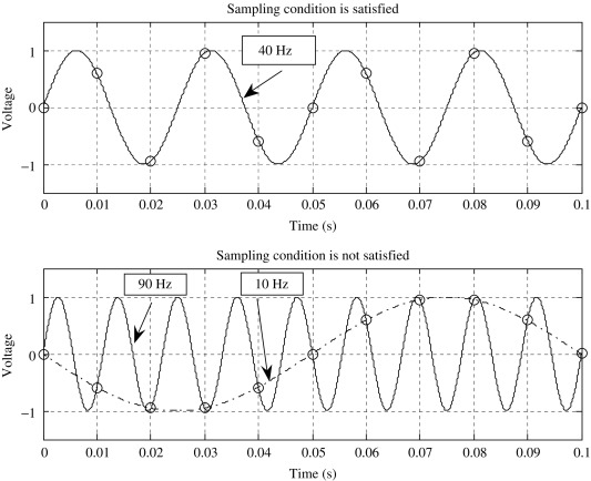 Digital Signal Processing System An Overview Sciencedirect Topics