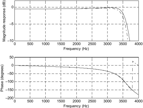 Filter Coefficient - an overview | ScienceDirect Topics